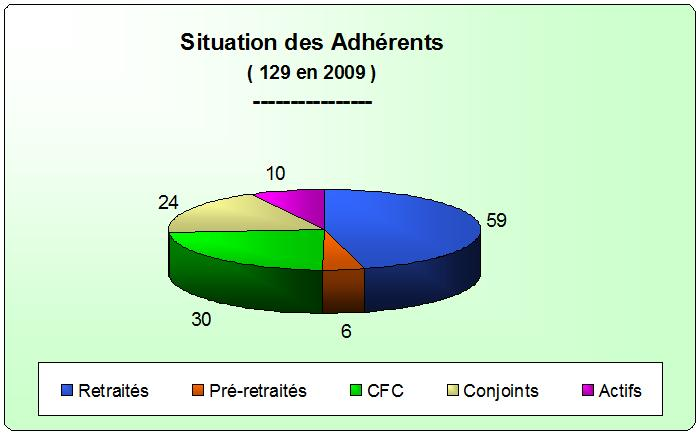 Adherents_2009_Repartition_2311209.jpg