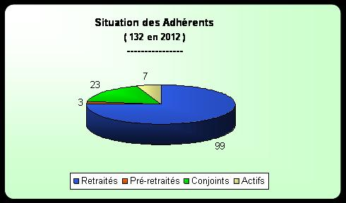 Repartition_Situation_2012.jpg